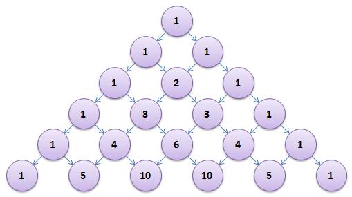 Triangle de Pascal